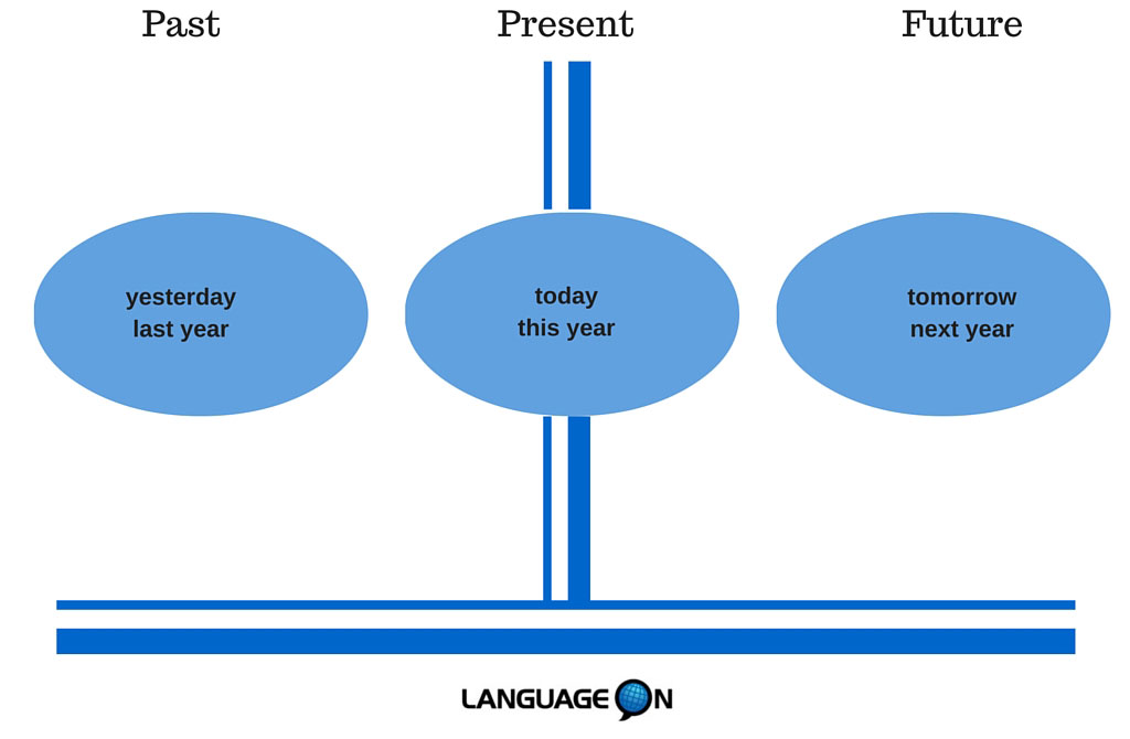 Verb To Be Present Past Future Language On Schools